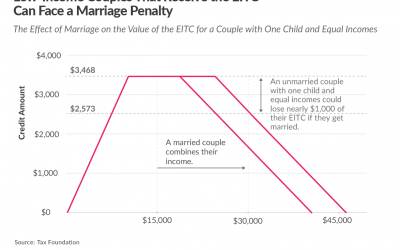 Marriage Penalties and Bonuses under the Tax Cuts and Jobs Act