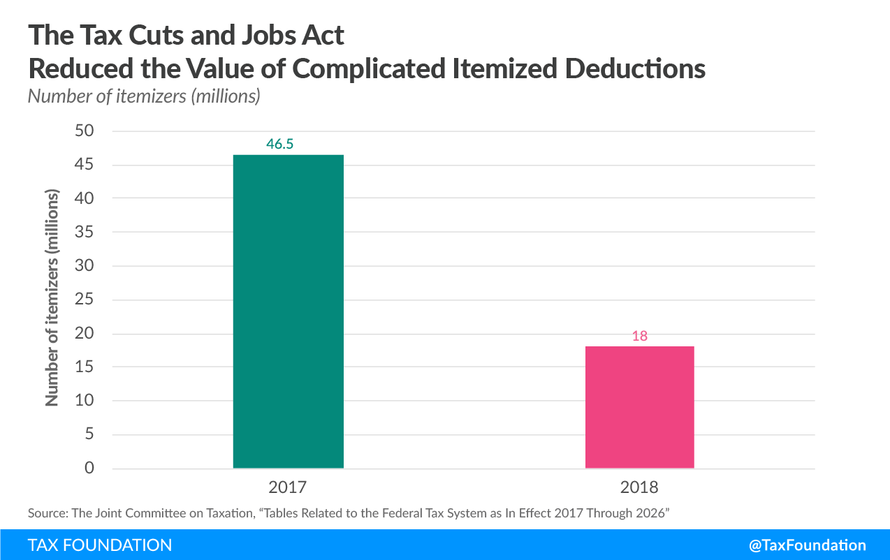 Tax Cuts and Jobs Act Simplified the Tax Filing Process for Millions of Households