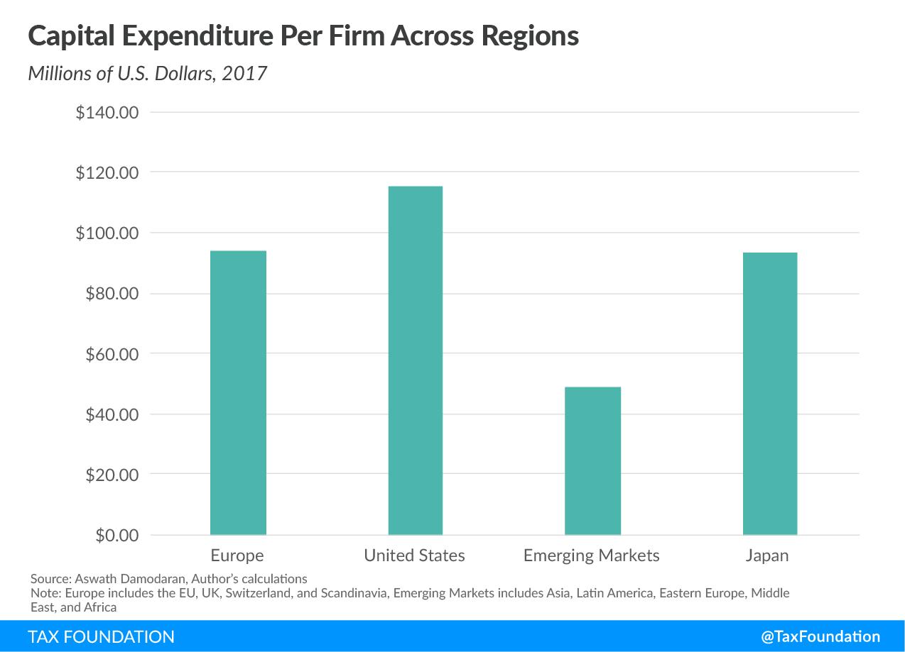 Capital Expenditure Per Firms Across Regions