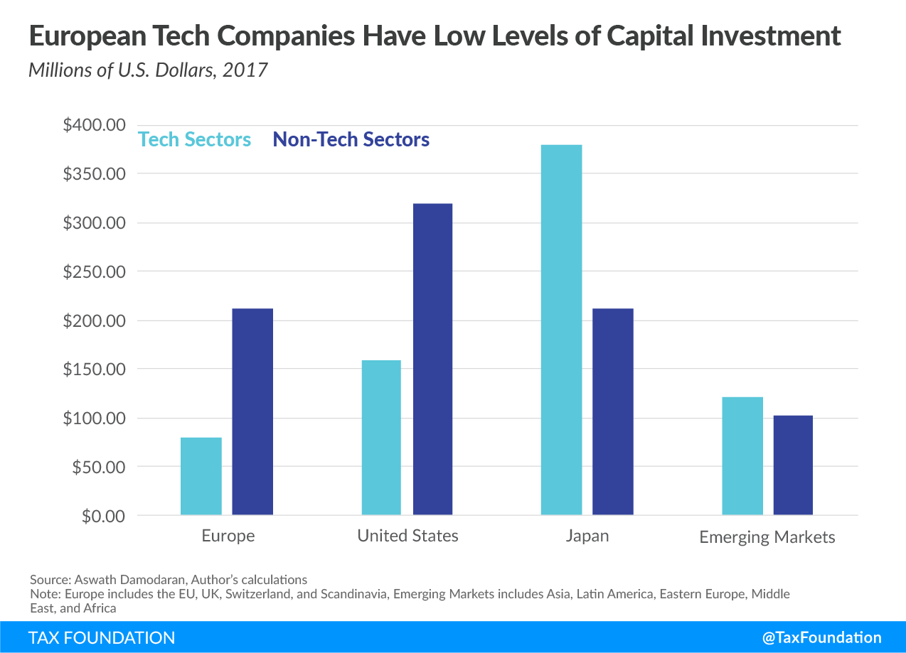 European Tech Companies Have Low Levels of Capital Investment