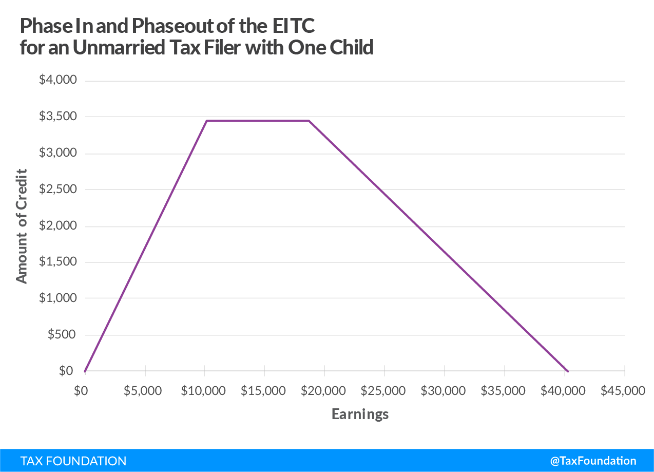 phase in and phaseout of the Earned Income Tax Credit (EITC) for an unmarried tax filer with one child