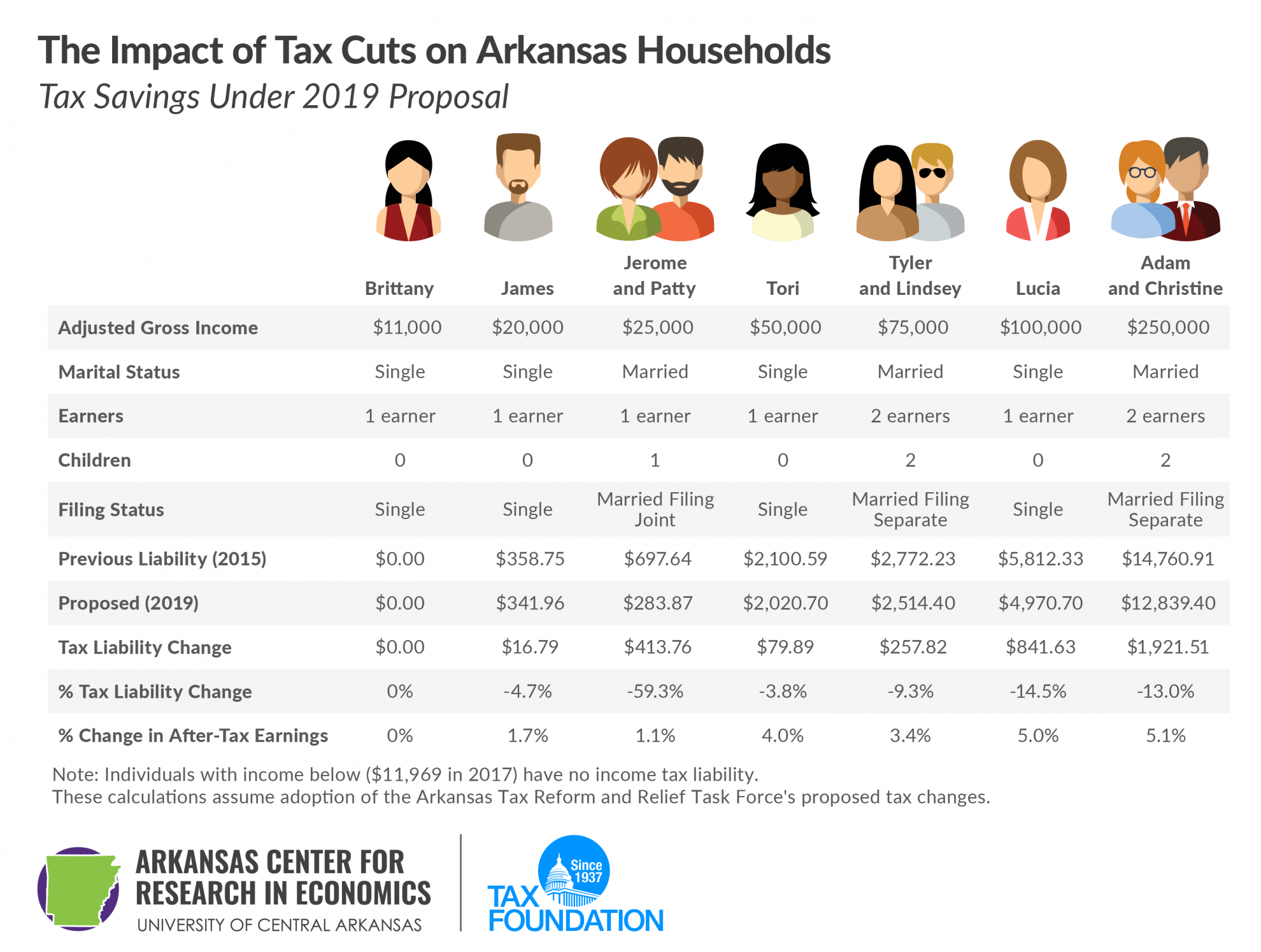 Impact of Tax Cuts on Arkansas households, tax savings under 2019 Arkansas tax reform. Arkansas tax cuts