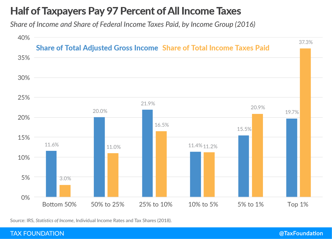 Half of taxpayers pay 97 percent of all income taxes, U.S. progressive tax code