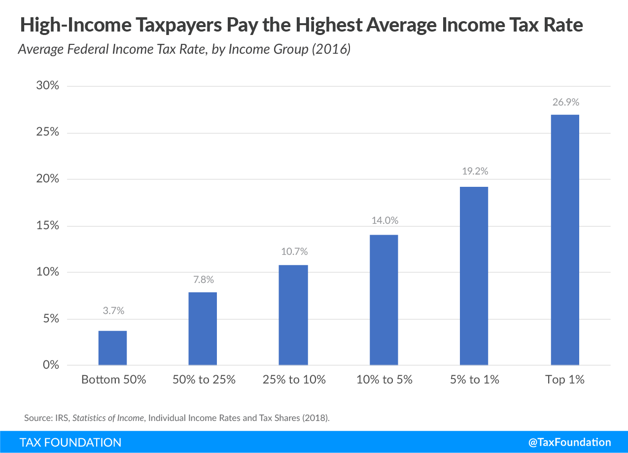 High-Income taxpayers pay the highest average income tax rate, U.S. progressive tax code