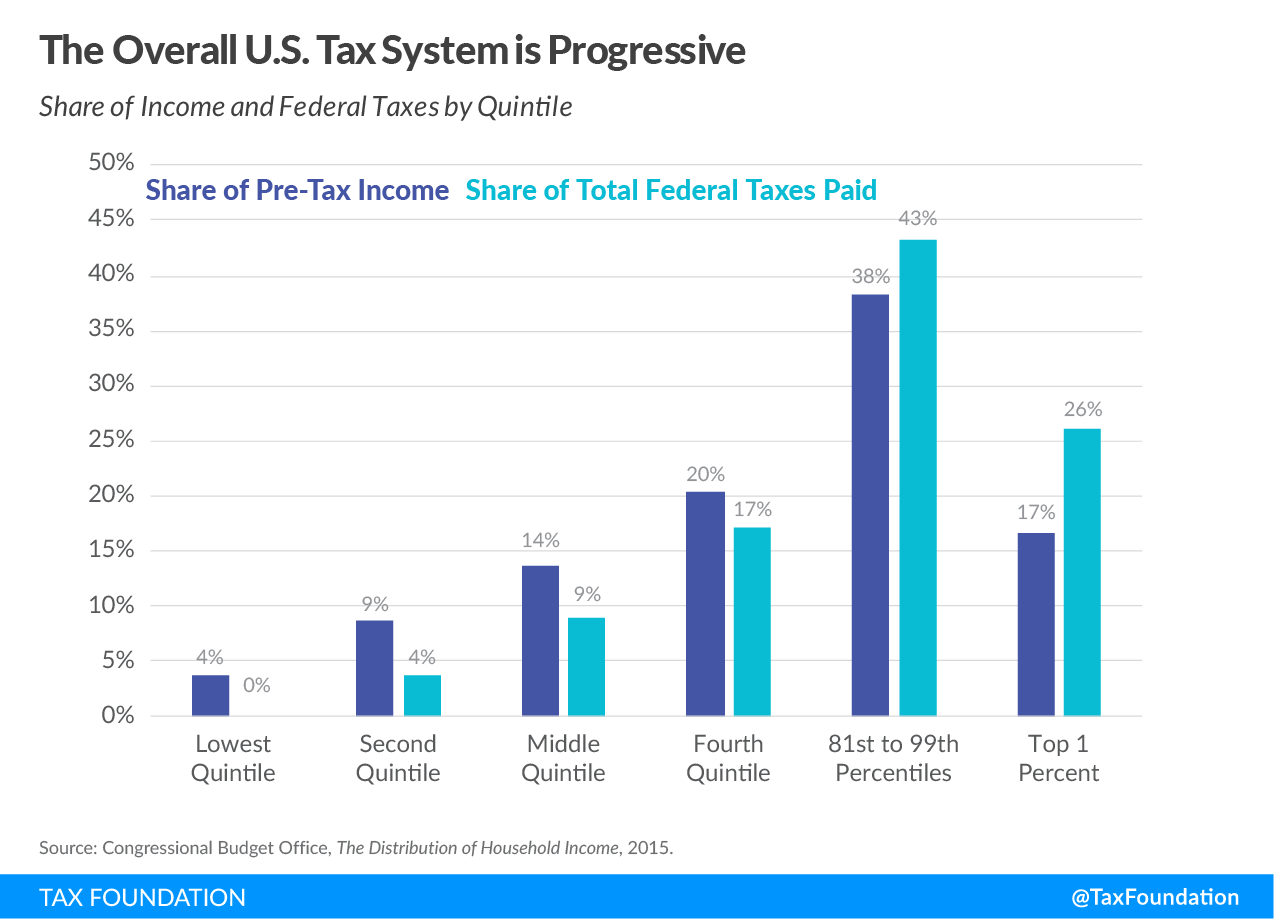 The overall U.S. Tax System is Progressive, U.S. progressive tax code, high-income individuals, income tax