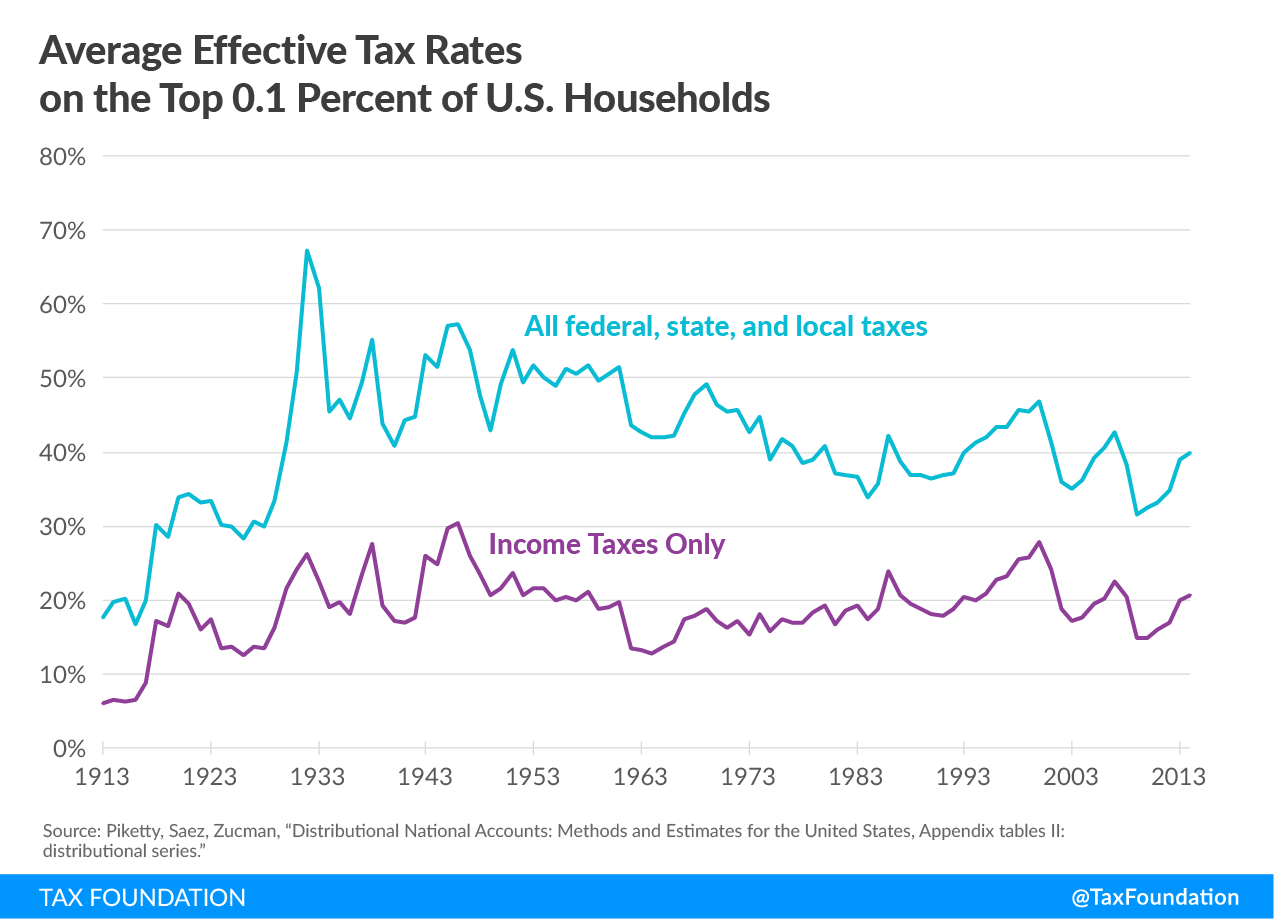 Effective tax rates on the top o.1 percent of u.s. households