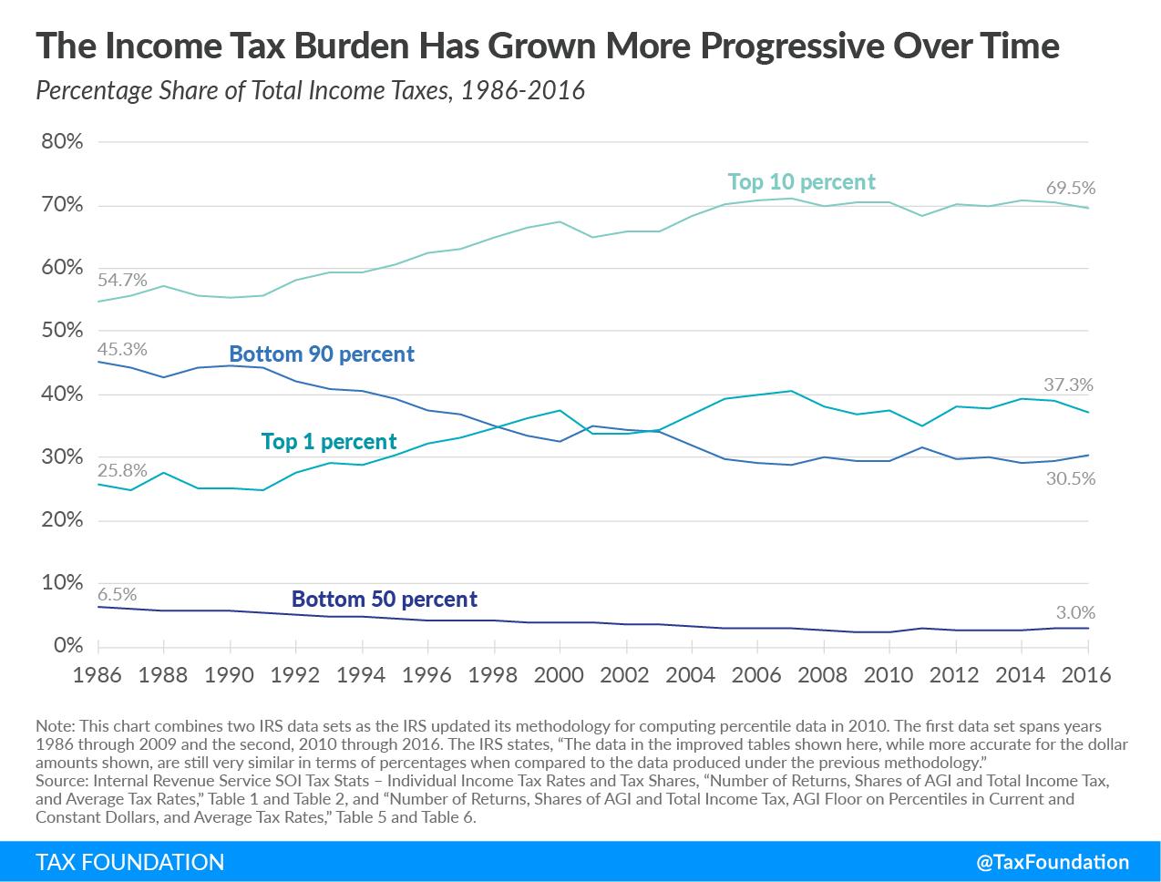 Income tax burden has grown more progressive over time